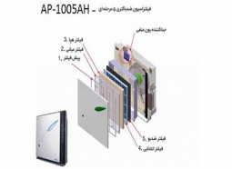 تصفیه هوا کووی مدل  AP-1004AH